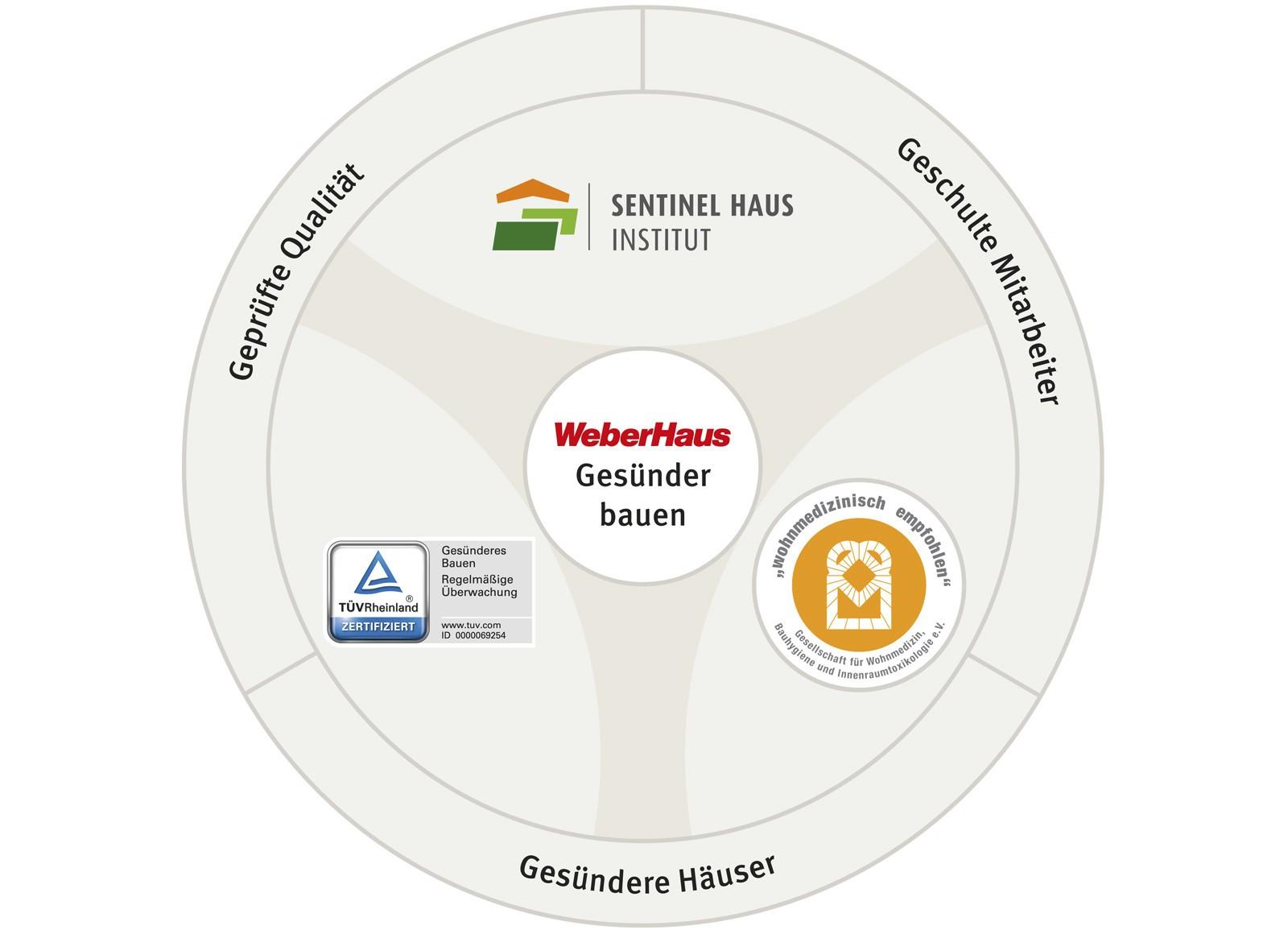 [Translate to Schweiz:] Gesünder Bauen - Zertifizierungen für Wohngesundheit bei WeberHaus