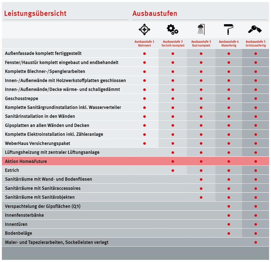 Ausbaustufen Leistungsübersicht WeberHaus
